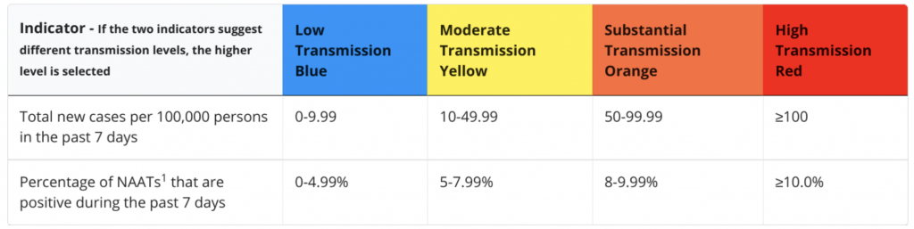 Transmission Indicator Graphic